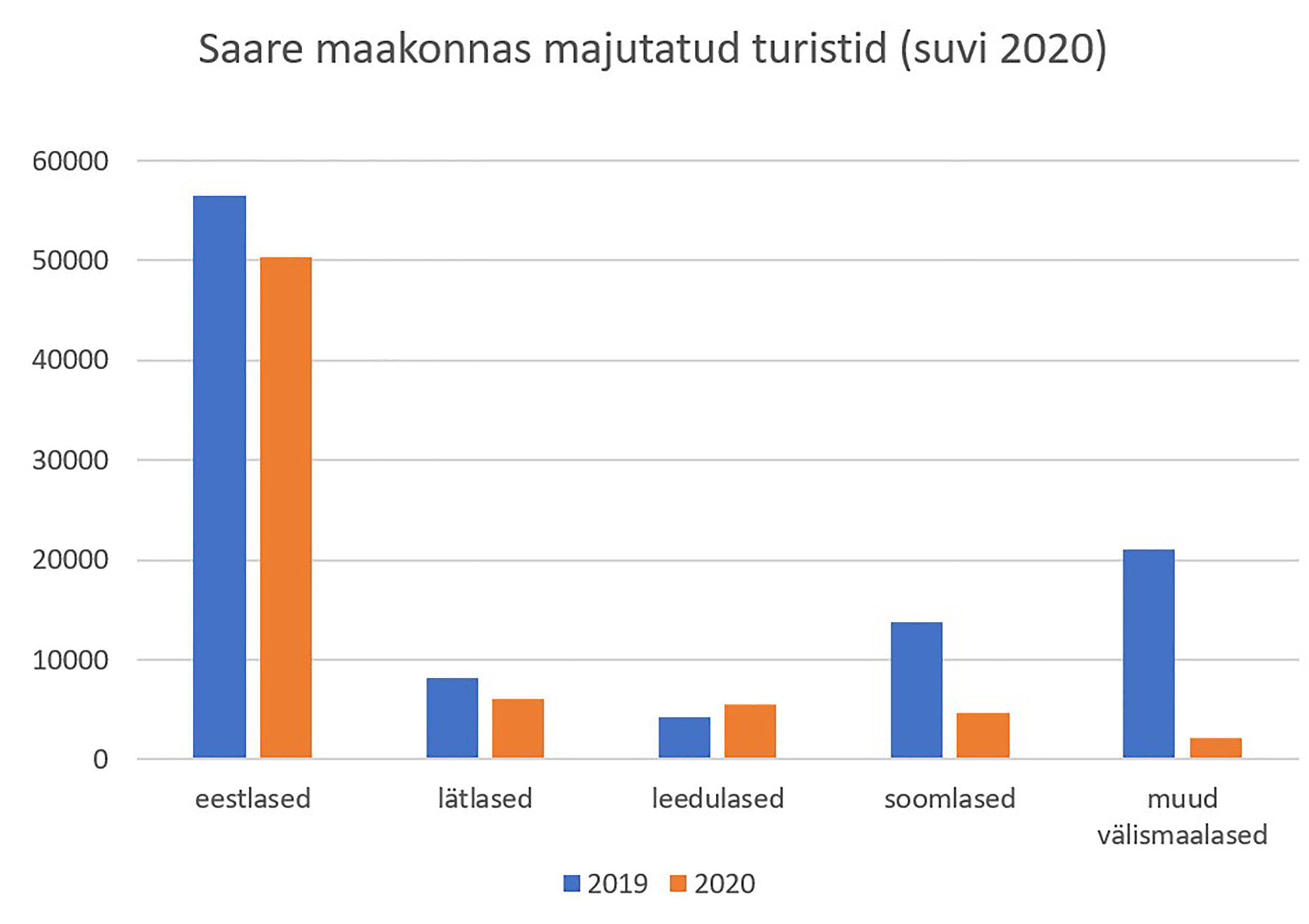 Suvi 2020 majutuse statistika Saare maakonnad